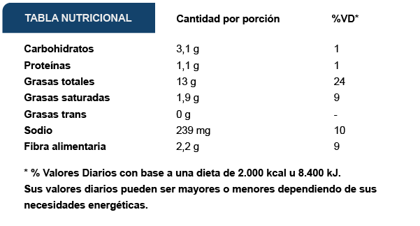 Tabla Nutricional Simplot Western Guacamole